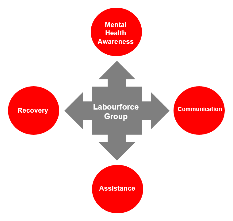 Labourforce Group Safety